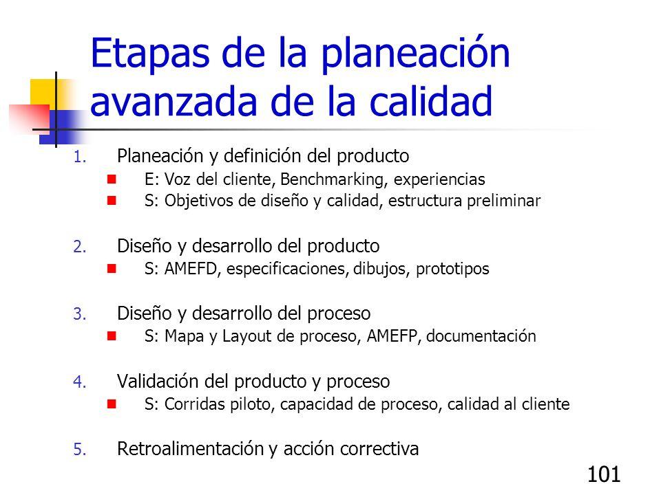 101 Etapas de la planeación avanzada de la calidad 1. Planeación y definición del producto E: Voz del cliente, Benchmarking, experiencias S: Objetivos