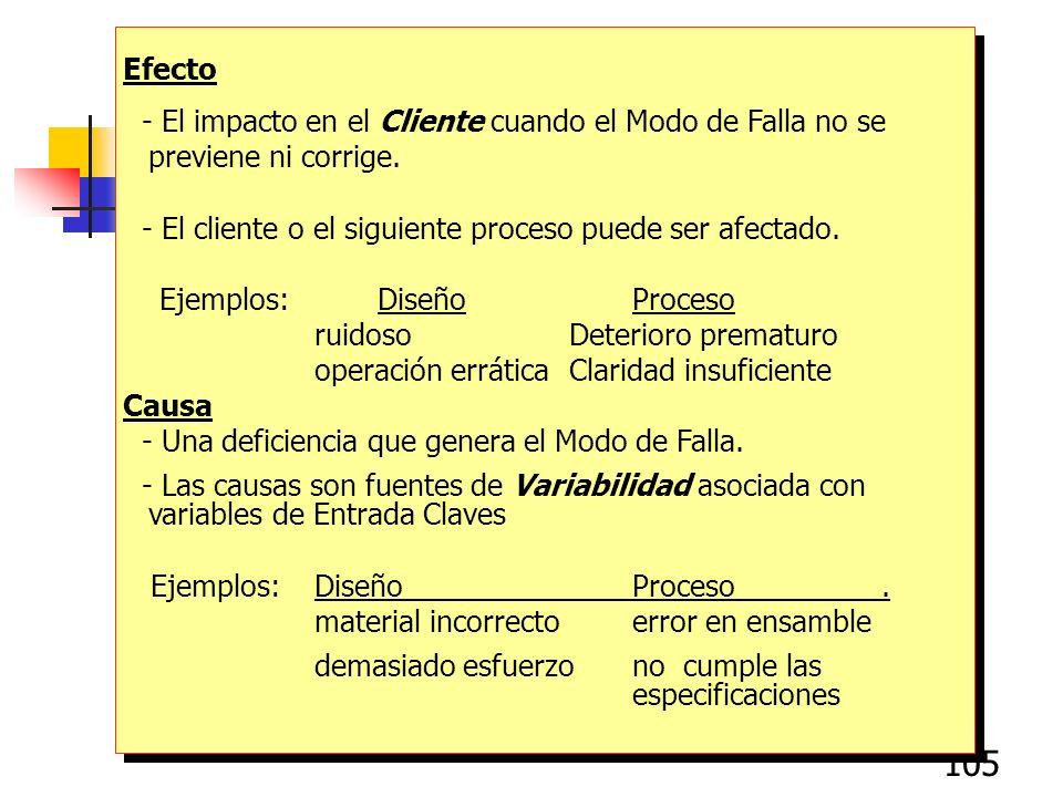 105 Efecto - El impacto en el Cliente cuando el Modo de Falla no se previene ni corrige. - El cliente o el siguiente proceso puede ser afectado. Ejemp