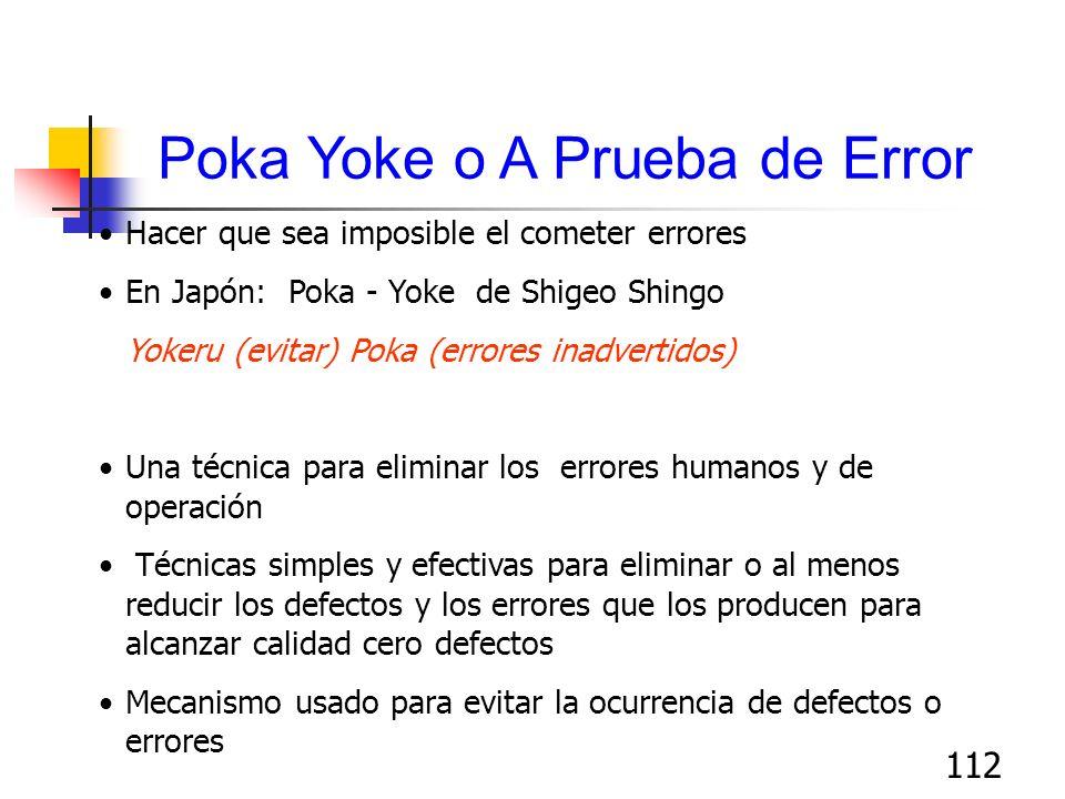 112 Poka Yoke o A Prueba de Error Hacer que sea imposible el cometer errores En Japón: Poka - Yoke de Shigeo Shingo Yokeru (evitar) Poka (errores inad