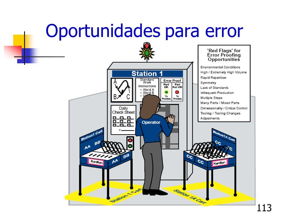 113 Oportunidades para error