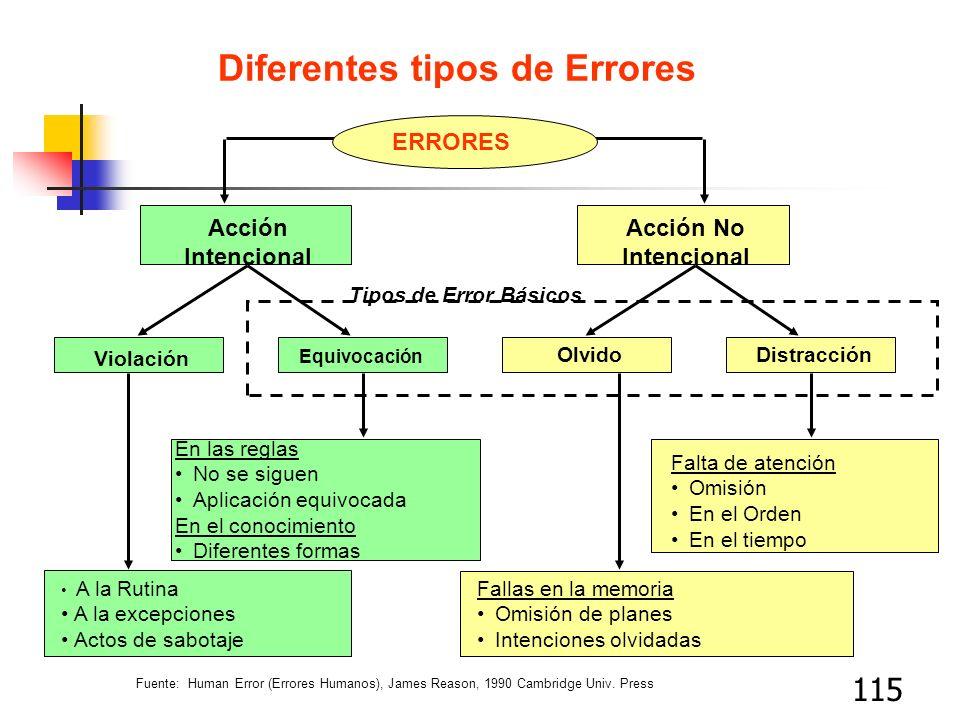 115 Diferentes tipos de Errores ERRORES Acción Intencional Acción No Intencional Violación Equivocación OlvidoDistracción A la Rutina A la excepciones