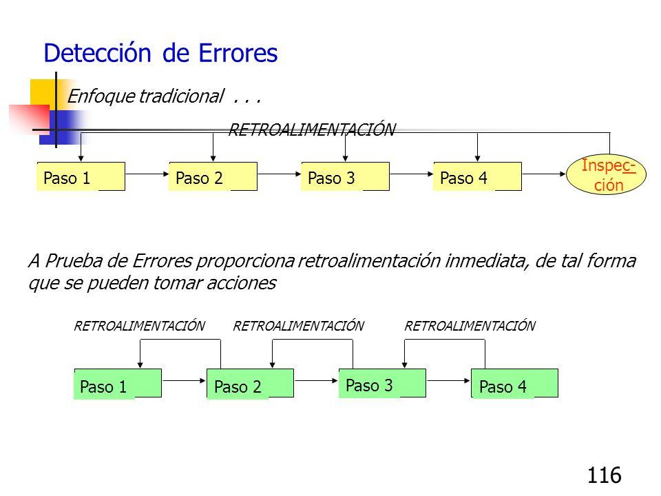 116 Detección de Errores Paso 1Paso 2Paso 3Paso 4 Inspec- ción RETROALIMENTACIÓN Enfoque tradicional... A Prueba de Errores proporciona retroalimentac