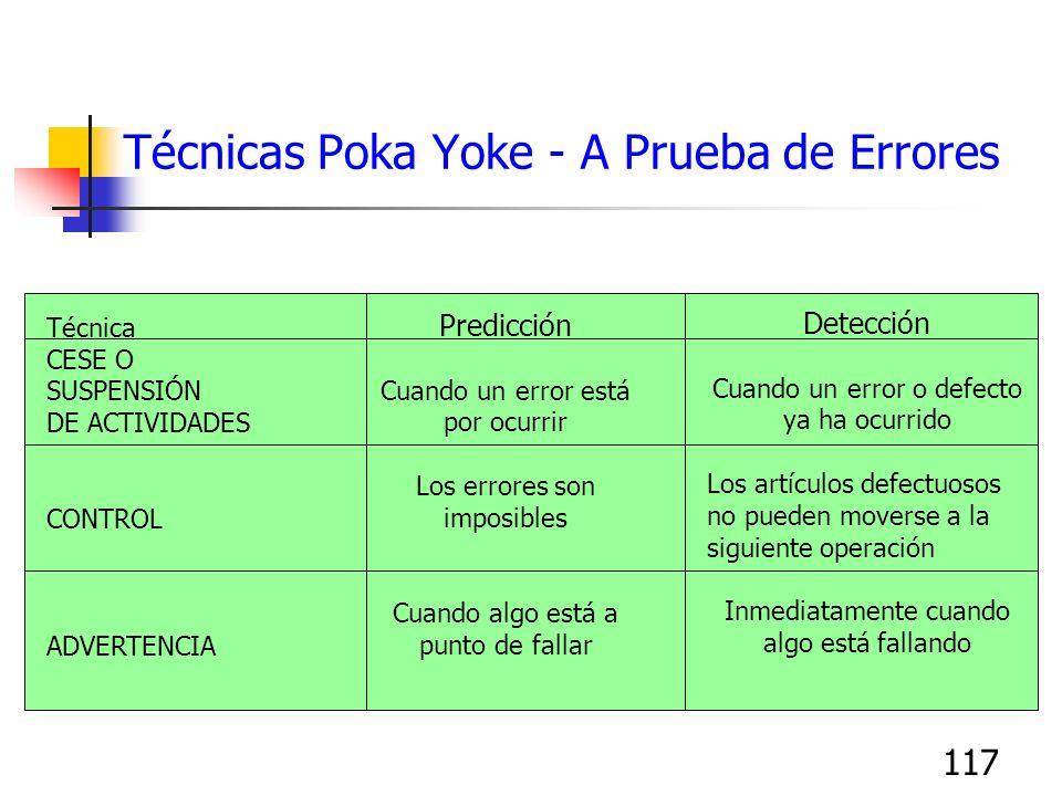 117 Técnicas Poka Yoke - A Prueba de Errores Técnica CESE O SUSPENSIÓN DE ACTIVIDADES CONTROL ADVERTENCIA Predicción Cuando un error está por ocurrir