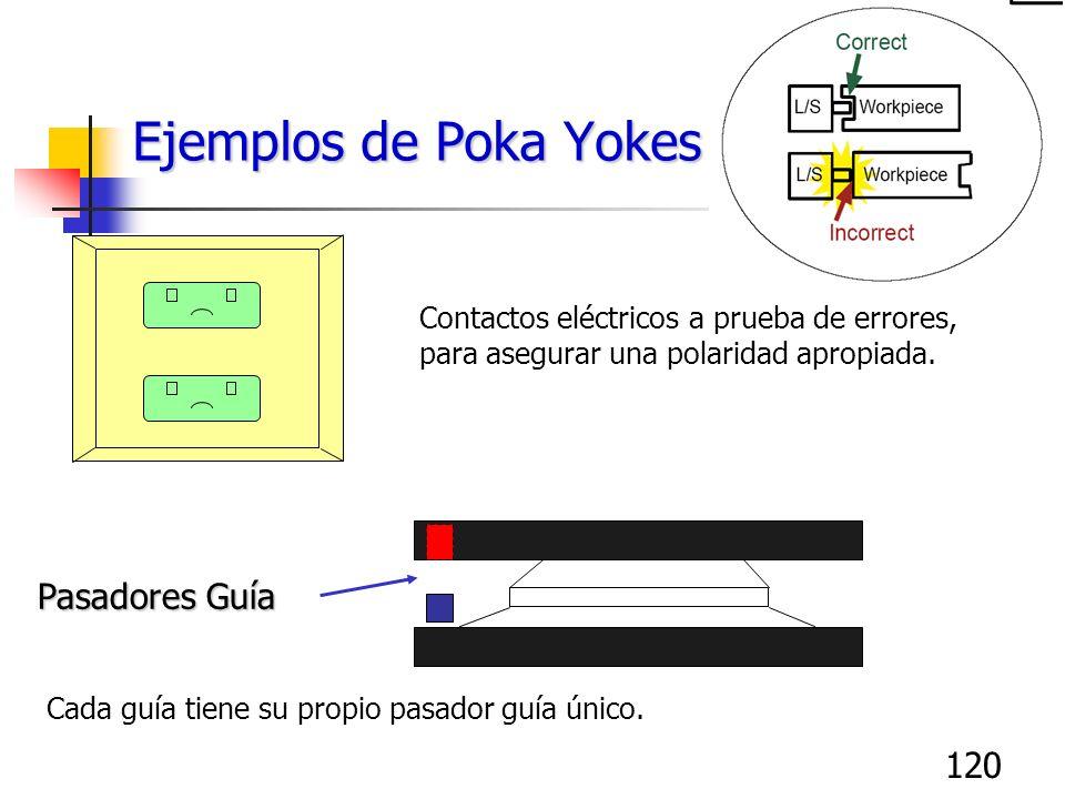120 Ejemplos de Poka Yokes Contactos eléctricos a prueba de errores, para asegurar una polaridad apropiada. Pasadores Guía Cada guía tiene su propio p