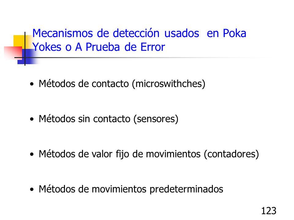 123 Mecanismos de detección usados en Poka Yokes o A Prueba de Error Métodos de contacto (microswithches) Métodos sin contacto (sensores) Métodos de v