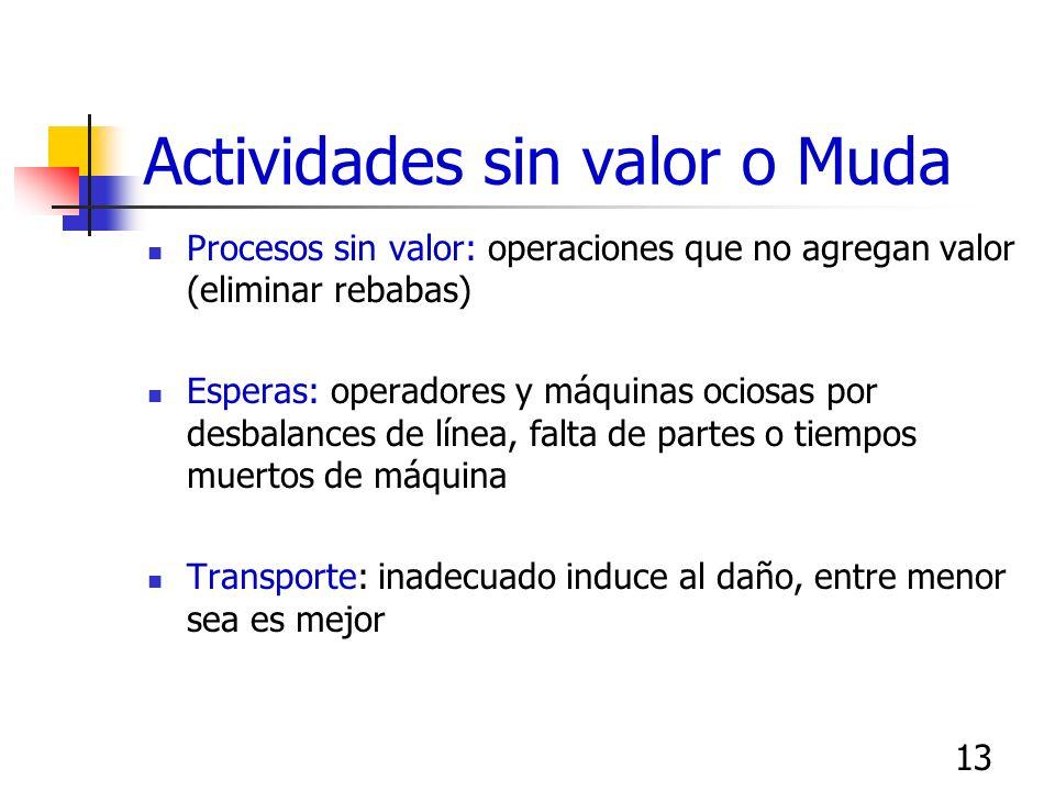 13 Actividades sin valor o Muda Procesos sin valor: operaciones que no agregan valor (eliminar rebabas) Esperas: operadores y máquinas ociosas por des