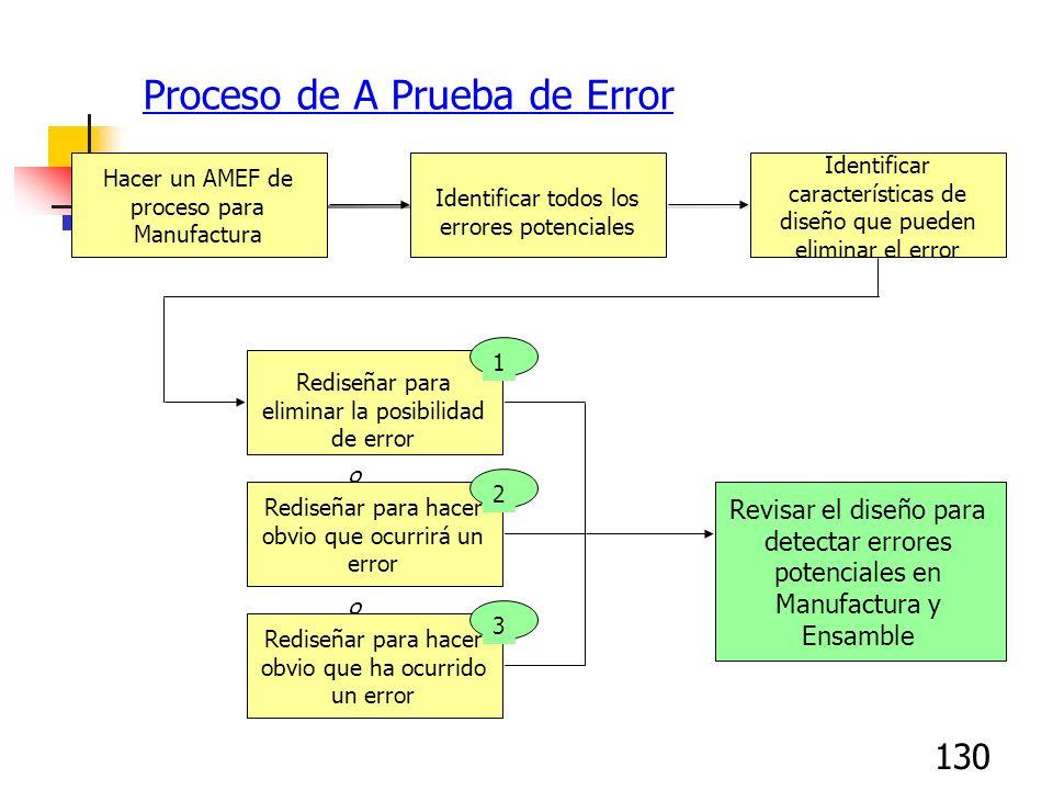 130 Proceso de A Prueba de Error Hacer un AMEF de proceso para Manufactura Identificar todos los errores potenciales Identificar características de di