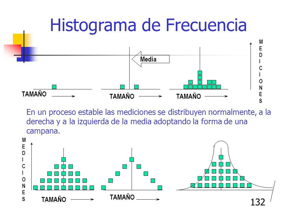 132 Histograma de Frecuencia En un proceso estable las mediciones se distribuyen normalmente, a la derecha y a la izquierda de la media adoptando la f