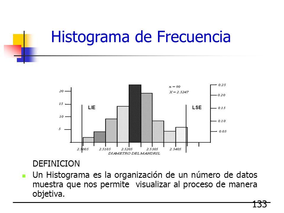 133 DEFINICION Un Histograma es la organización de un número de datos muestra que nos permite visualizar al proceso de manera objetiva. Permite ver la