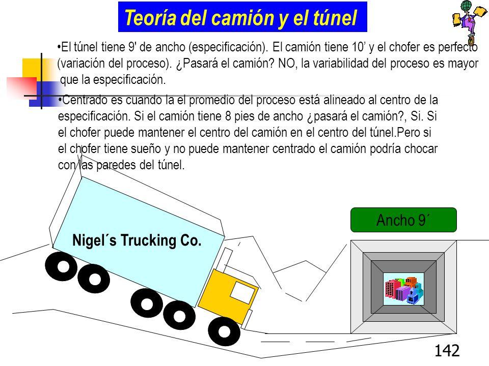 142 Nigel´s Trucking Co. Teoría del camión y el túnel El túnel tiene 9' de ancho (especificación). El camión tiene 10 y el chofer es perfecto (variaci