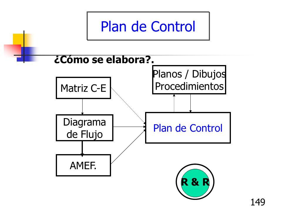 149 Plan de Control ¿Cómo se elabora?. Matriz C-E Diagrama de Flujo AMEF. Plan de Control Planos / Dibujos Procedimientos R & R