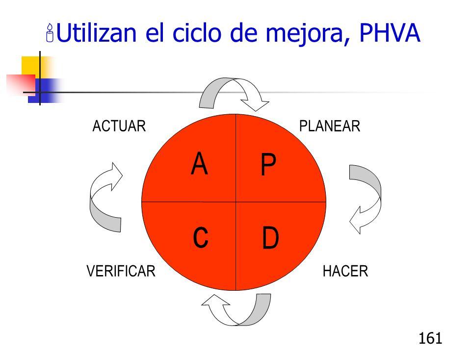 161 'Utilizan el ciclo de mejora, PHVA A P c D PLANEAR HACER ACTUAR VERIFICAR