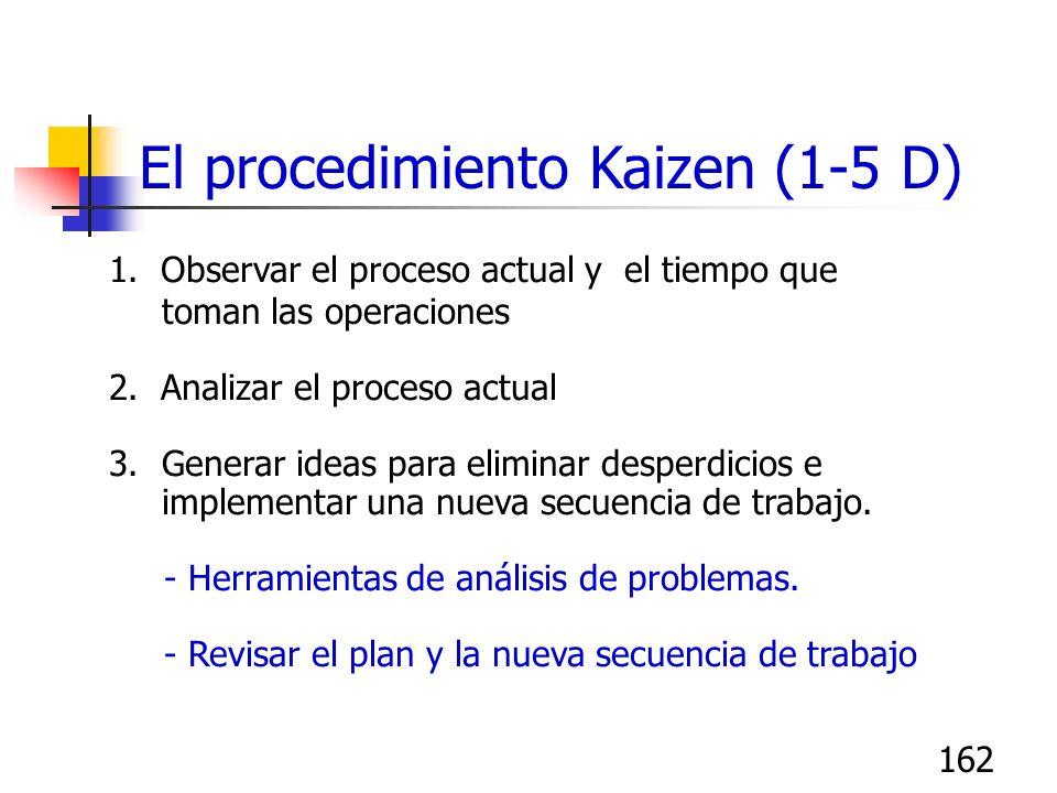 162 1. Observar el proceso actual y el tiempo que toman las operaciones 2. Analizar el proceso actual 3.Generar ideas para eliminar desperdicios e imp