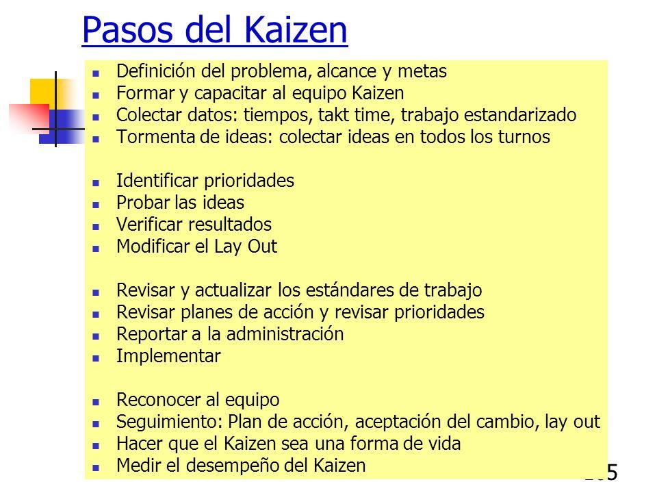 165 Pasos del Kaizen Definición del problema, alcance y metas Formar y capacitar al equipo Kaizen Colectar datos: tiempos, takt time, trabajo estandar