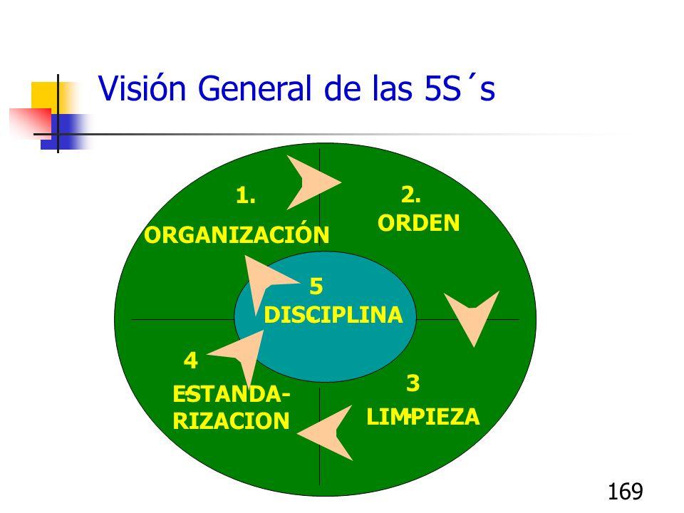 169 Visión General de las 5S´s DISCIPLINA ORDEN LIMPIEZA ESTANDA- RIZACION ORGANIZACIÓN 1. 2. 3.3. 4.4. 5.5.