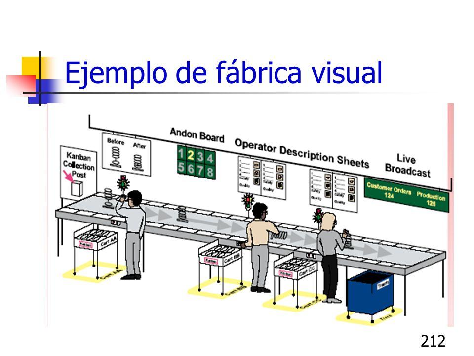 212 Ejemplo de fábrica visual