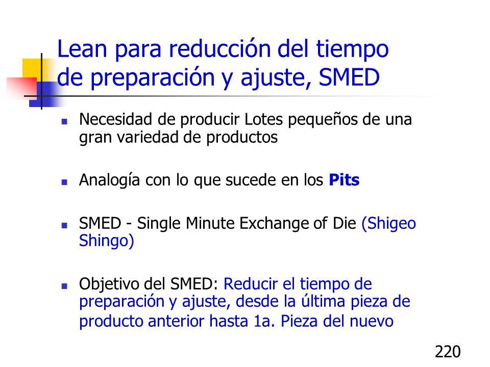 220 Lean para reducción del tiempo de preparación y ajuste, SMED Necesidad de producir Lotes pequeños de una gran variedad de productos Analogía con l