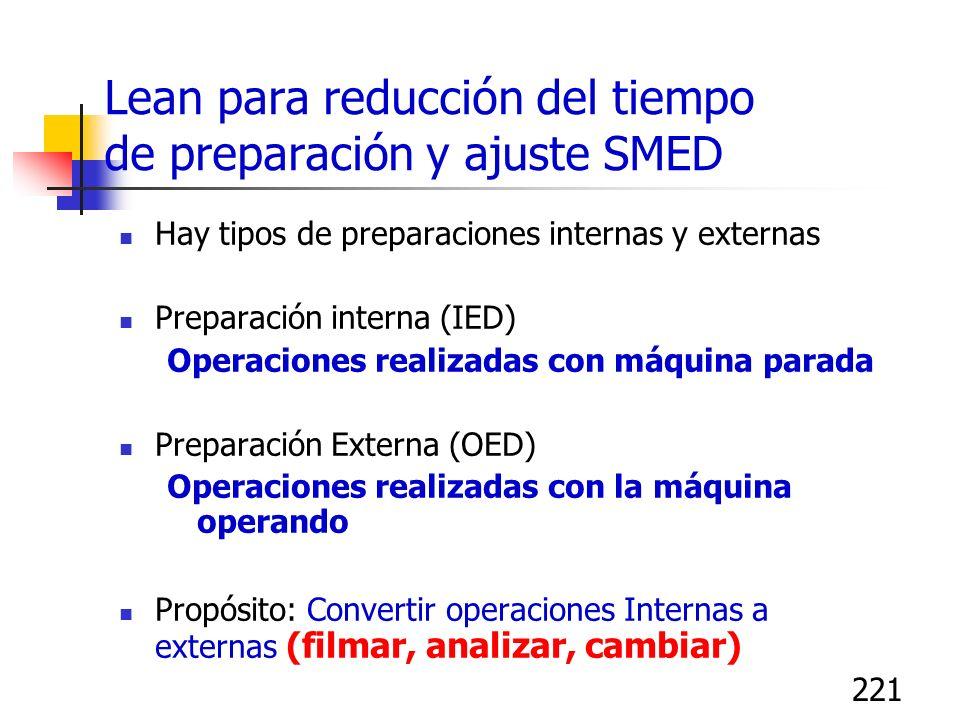 221 Hay tipos de preparaciones internas y externas Preparación interna (IED) Operaciones realizadas con máquina parada Preparación Externa (OED) Opera