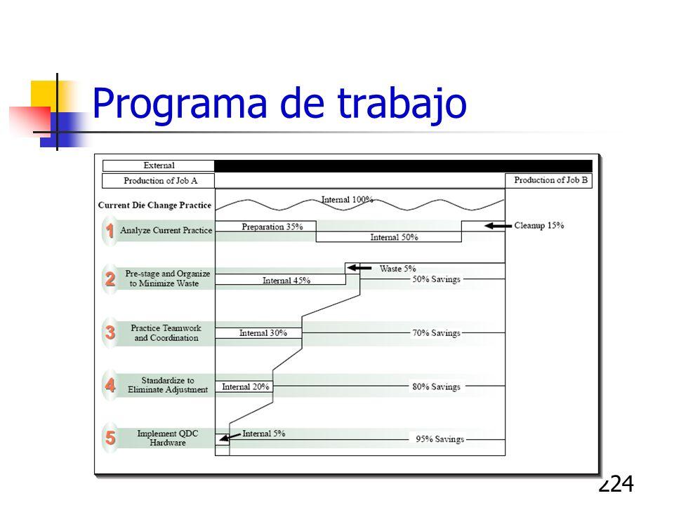 224 Programa de trabajo