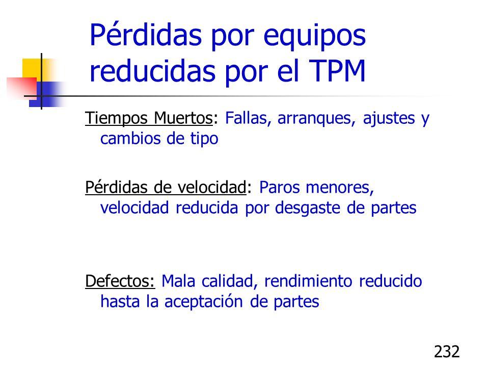 232 Pérdidas por equipos reducidas por el TPM Tiempos Muertos: Fallas, arranques, ajustes y cambios de tipo Pérdidas de velocidad: Paros menores, velo