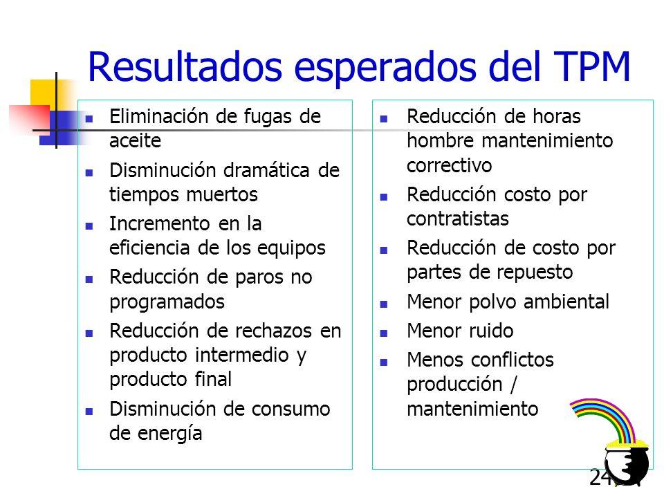 240 Eliminación de fugas de aceite Disminución dramática de tiempos muertos Incremento en la eficiencia de los equipos Reducción de paros no programad