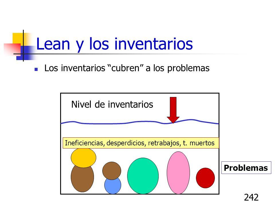 242 Lean y los inventarios Los inventarios cubren a los problemas Problemas Nivel de inventarios Ineficiencias, desperdicios, retrabajos, t. muertos