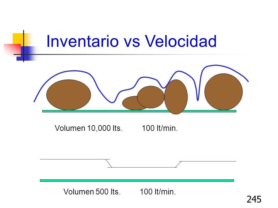 245 Inventario vs Velocidad Volumen 10,000 lts. 100 lt/min. Volumen 500 lts. 100 lt/min.