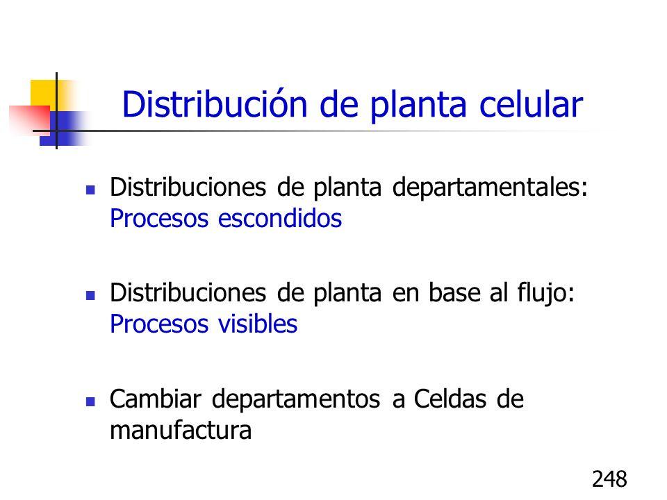 248 Distribución de planta celular Distribuciones de planta departamentales: Procesos escondidos Distribuciones de planta en base al flujo: Procesos v