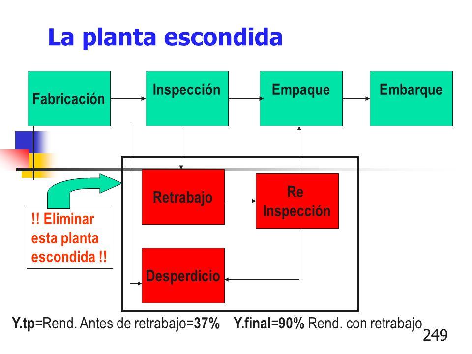 249 La planta escondida Fabricación InspecciónEmpaqueEmbarque Desperdicio Retrabajo Re Inspección !! Eliminar esta planta escondida !! Y.tp =Rend. Ant