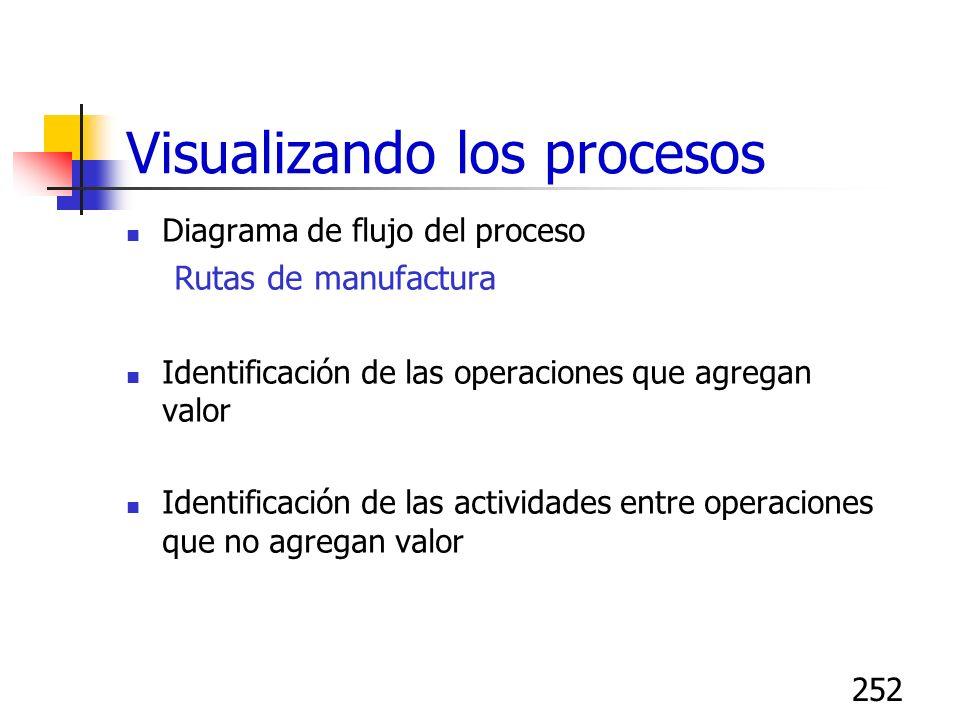 252 Visualizando los procesos Diagrama de flujo del proceso Rutas de manufactura Identificación de las operaciones que agregan valor Identificación de