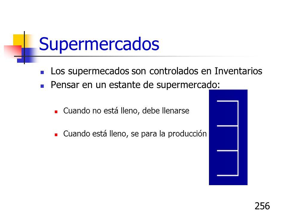 256 Supermercados Los supermecados son controlados en Inventarios Pensar en un estante de supermercado: Cuando no está lleno, debe llenarse Cuando est