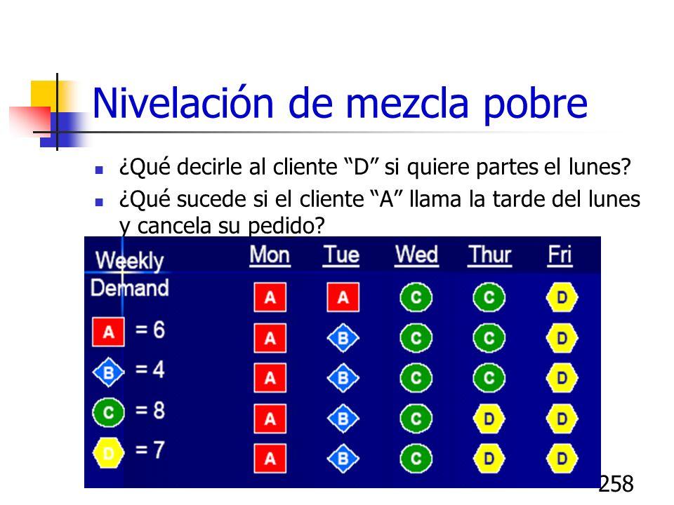258 Nivelación de mezcla pobre ¿Qué decirle al cliente D si quiere partes el lunes? ¿Qué sucede si el cliente A llama la tarde del lunes y cancela su