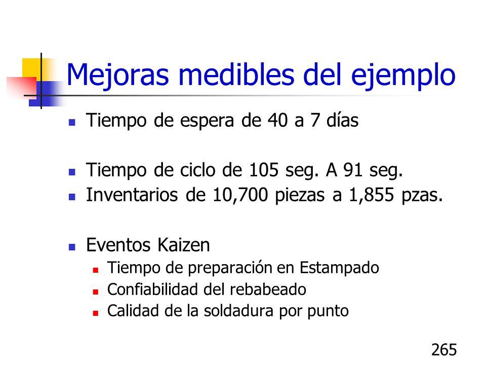 265 Mejoras medibles del ejemplo Tiempo de espera de 40 a 7 días Tiempo de ciclo de 105 seg. A 91 seg. Inventarios de 10,700 piezas a 1,855 pzas. Even