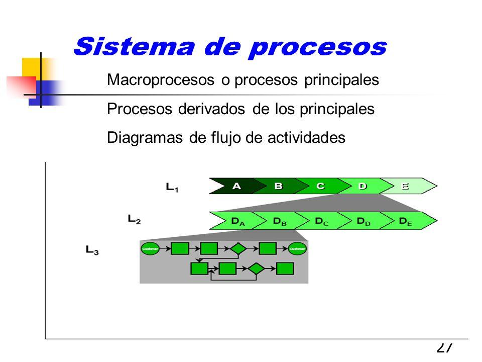27 Macroprocesos o procesos principales Procesos derivados de los principales Diagramas de flujo de actividades