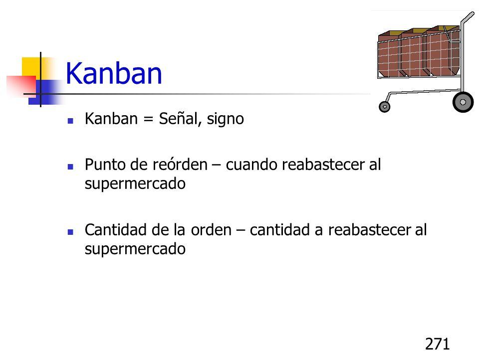 271 Kanban Kanban = Señal, signo Punto de reórden – cuando reabastecer al supermercado Cantidad de la orden – cantidad a reabastecer al supermercado