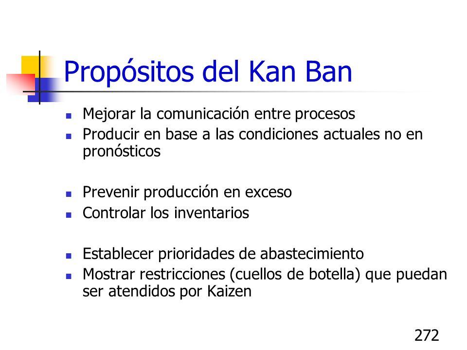 272 Propósitos del Kan Ban Mejorar la comunicación entre procesos Producir en base a las condiciones actuales no en pronósticos Prevenir producción en