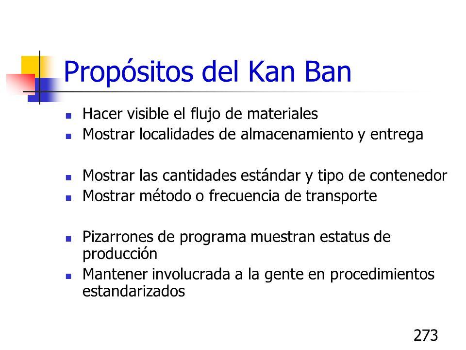 273 Propósitos del Kan Ban Hacer visible el flujo de materiales Mostrar localidades de almacenamiento y entrega Mostrar las cantidades estándar y tipo