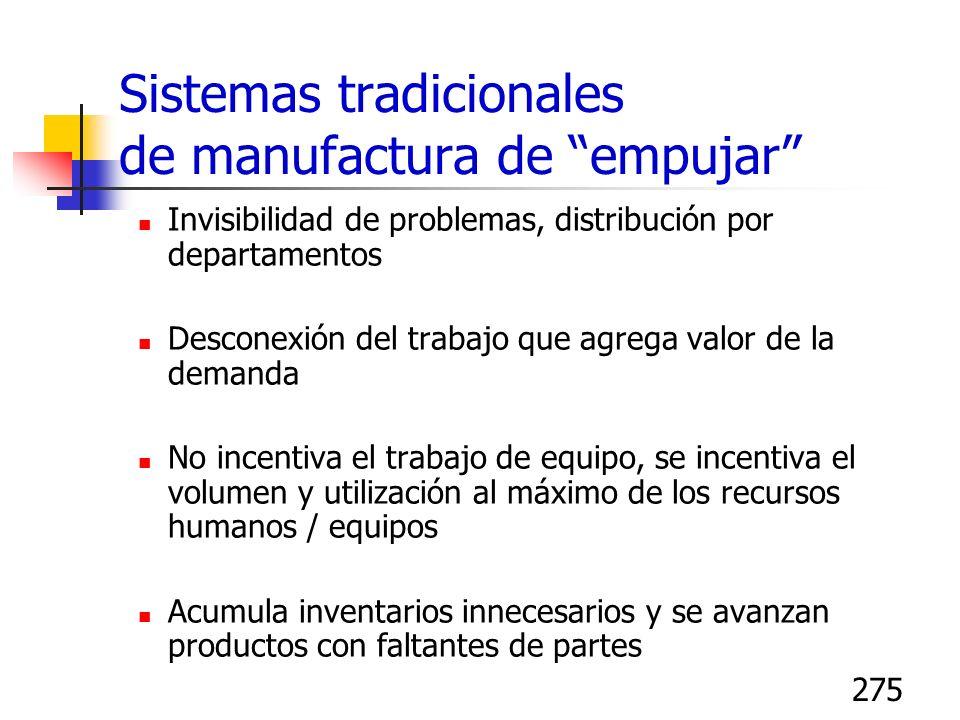 275 Sistemas tradicionales de manufactura de empujar Invisibilidad de problemas, distribución por departamentos Desconexión del trabajo que agrega val