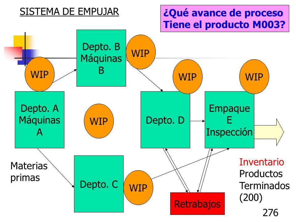 276 Depto. A Máquinas A Depto. B Máquinas B Depto. C Depto. D Empaque E Inspección Inventario Productos Terminados (200) Materias primas WIP Retrabajo