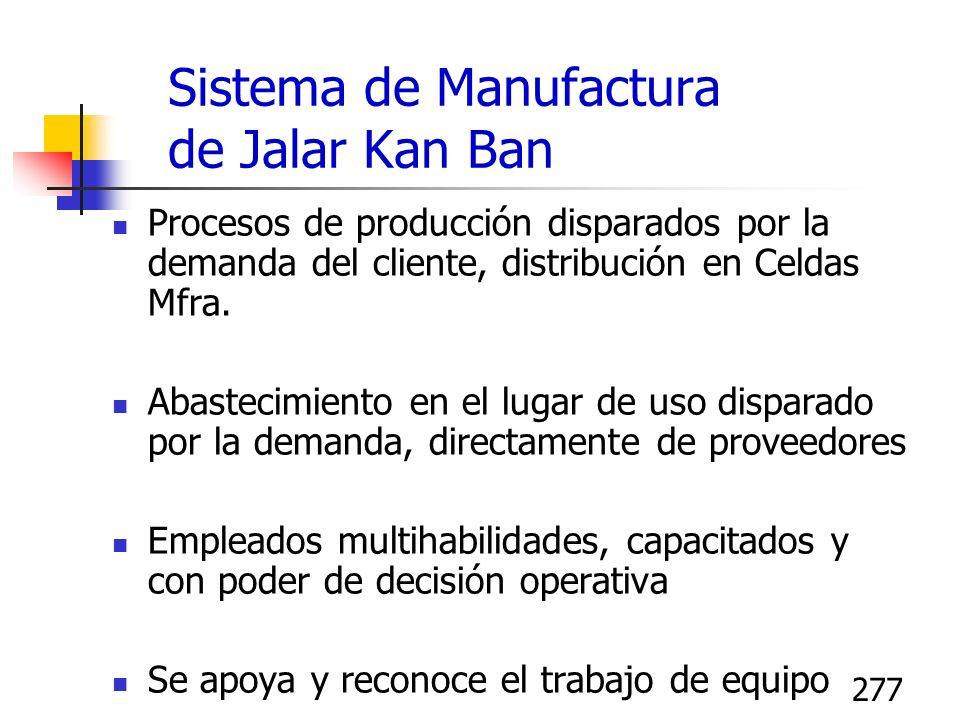 277 Sistema de Manufactura de Jalar Kan Ban Procesos de producción disparados por la demanda del cliente, distribución en Celdas Mfra. Abastecimiento