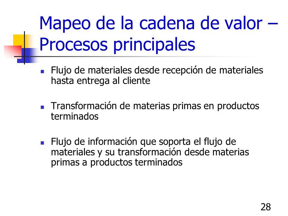 28 Mapeo de la cadena de valor – Procesos principales Flujo de materiales desde recepción de materiales hasta entrega al cliente Transformación de mat
