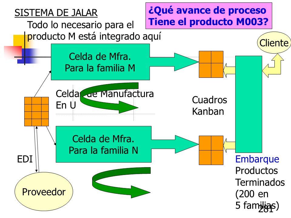 281 Embarque Productos Terminados (200 en 5 familias) ¿Qué avance de proceso Tiene el producto M003? SISTEMA DE JALAR Celda de Mfra. Para la familia M