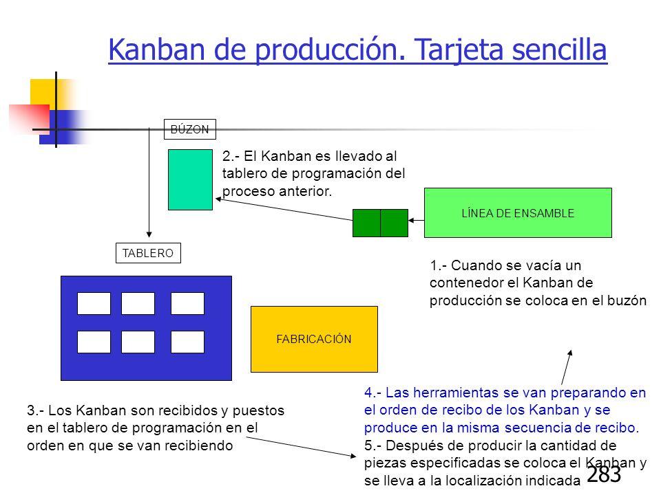 283 FABRICACIÓN LÍNEA DE ENSAMBLE 1.- Cuando se vacía un contenedor el Kanban de producción se coloca en el buzón 2.- El Kanban es llevado al tablero