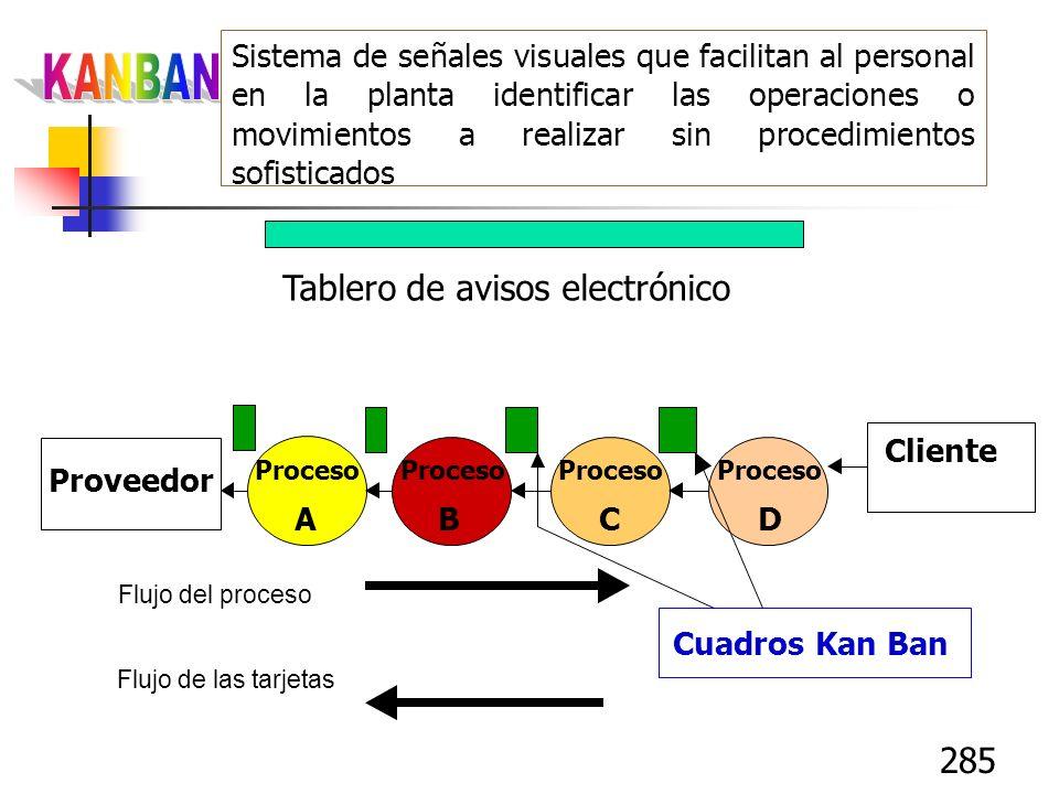 285 Sistema de señales visuales que facilitan al personal en la planta identificar las operaciones o movimientos a realizar sin procedimientos sofisti