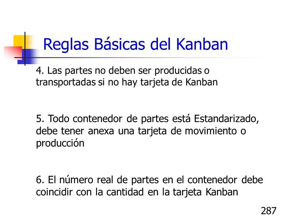 287 Reglas Básicas del Kanban 4. Las partes no deben ser producidas o transportadas si no hay tarjeta de Kanban 5. Todo contenedor de partes está Esta