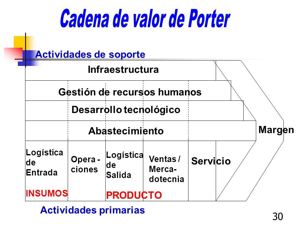 30 Infraestructura Gestión de recursos humanos Desarrollo tecnológico Abastecimiento Margen Actividades de soporte Actividades primarias Logística de