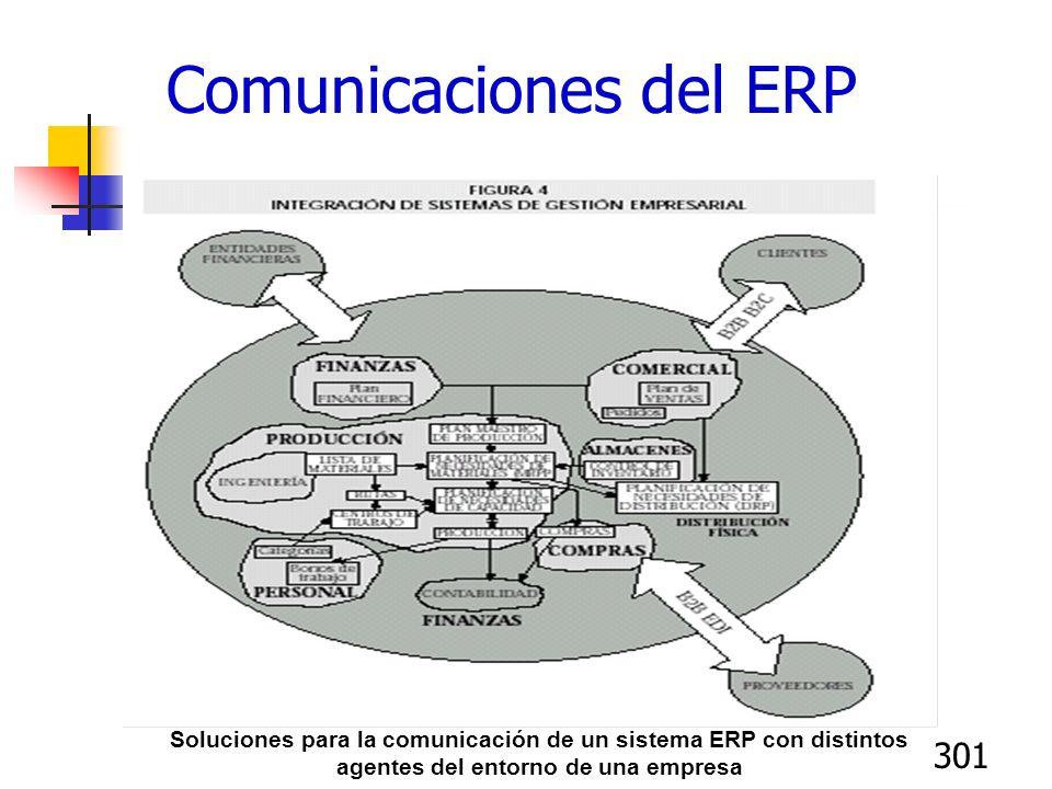 301 Soluciones para la comunicación de un sistema ERP con distintos agentes del entorno de una empresa Comunicaciones del ERP