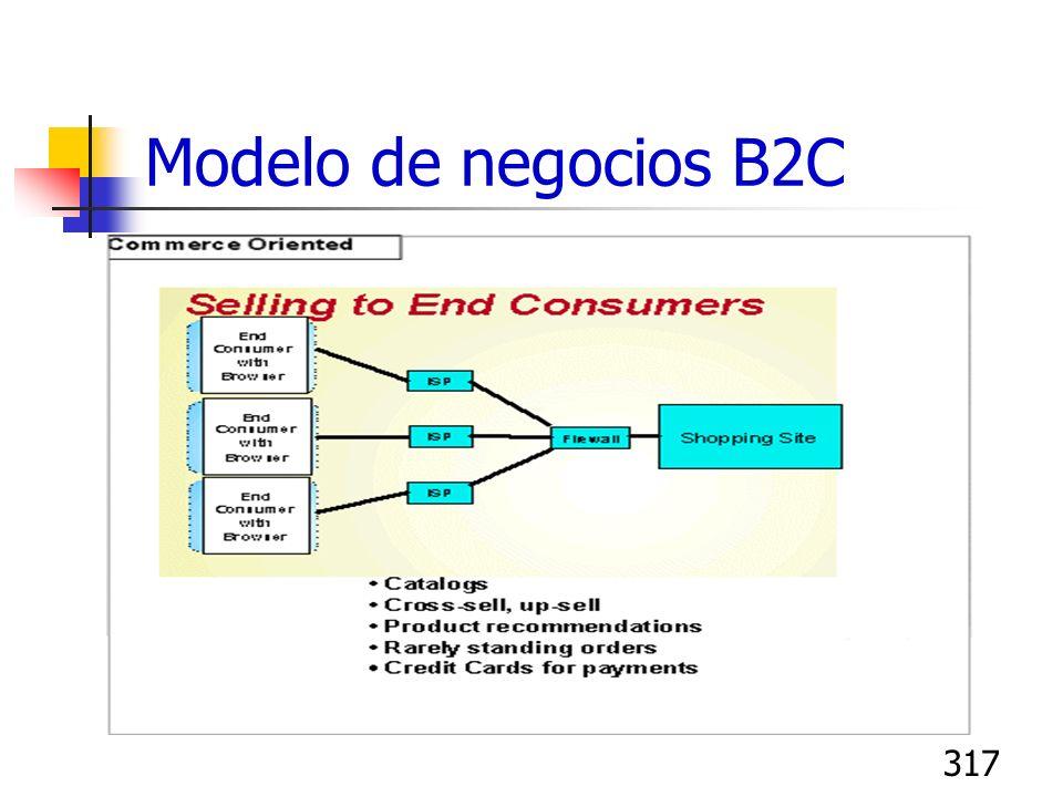 317 Modelo de negocios B2C