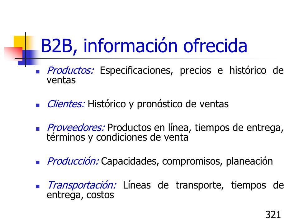 321 B2B, información ofrecida Productos: Especificaciones, precios e histórico de ventas Clientes: Histórico y pronóstico de ventas Proveedores: Produ