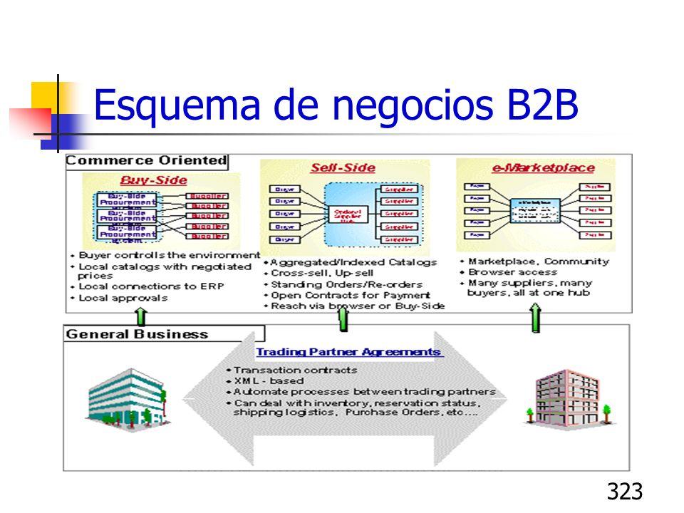 323 Esquema de negocios B2B